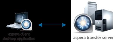 Aspera Connect Server Admin Guide 3 7 4